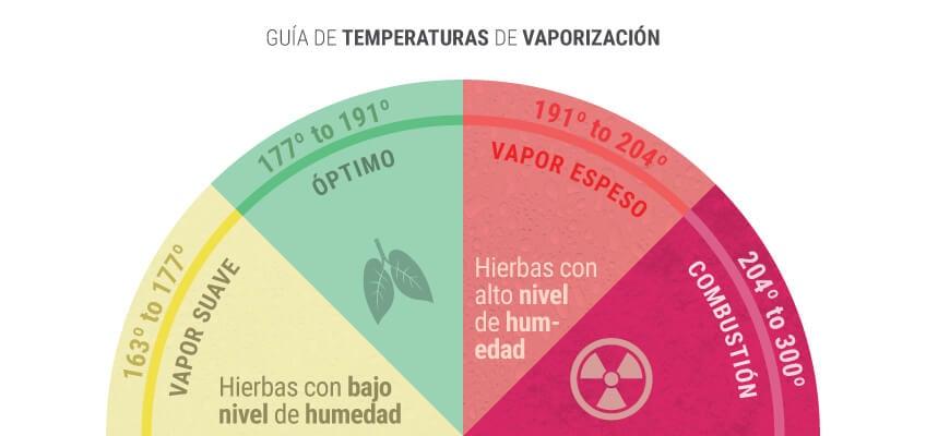 La temperatura de vaporización correcta