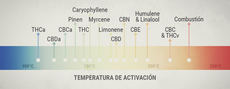 Temperatura de Activación