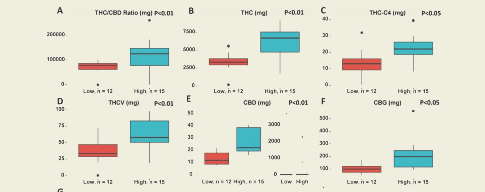 La aparición del TAC (total de cannabinoides activos) y lo que significa para los consumidores